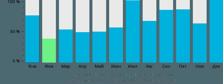 Динамика поиска авиабилетов в Вилену по месяцам