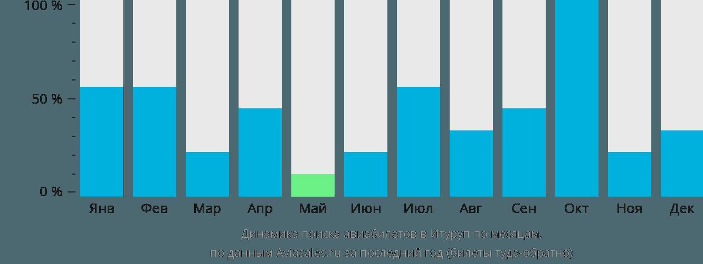 Динамика поиска авиабилетов в Итуруп по месяцам