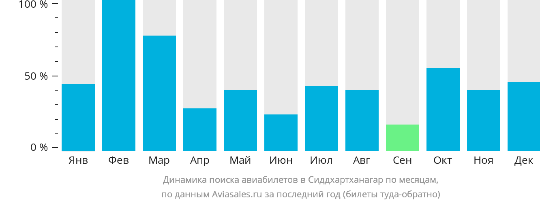 Динамика поиска авиабилетов в Сиддхартханагар по месяцам