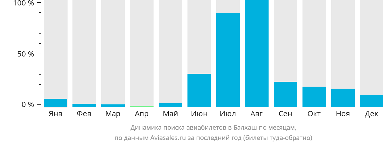 Динамика поиска авиабилетов в Балхаш по месяцам