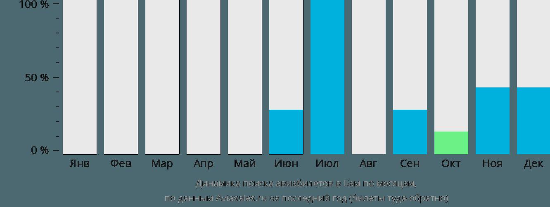 Динамика поиска авиабилетов Бам по месяцам