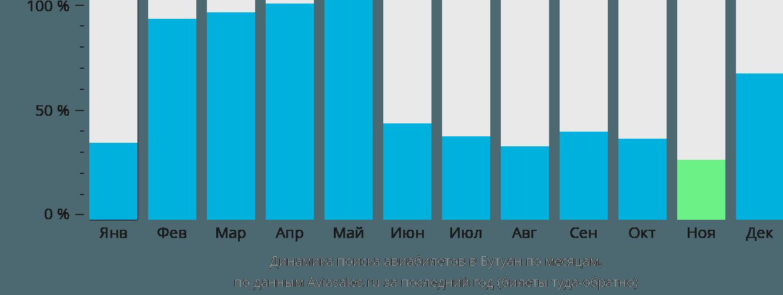 Динамика поиска авиабилетов в Бутуан по месяцам