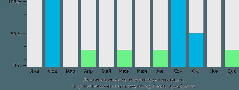 Динамика поиска авиабилетов Буаке по месяцам