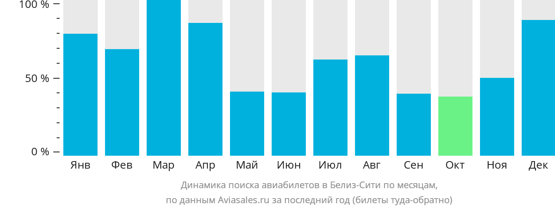 Динамика поиска авиабилетов в Белиз по месяцам