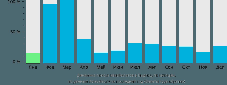 Динамика поиска авиабилетов в Быдгощ по месяцам