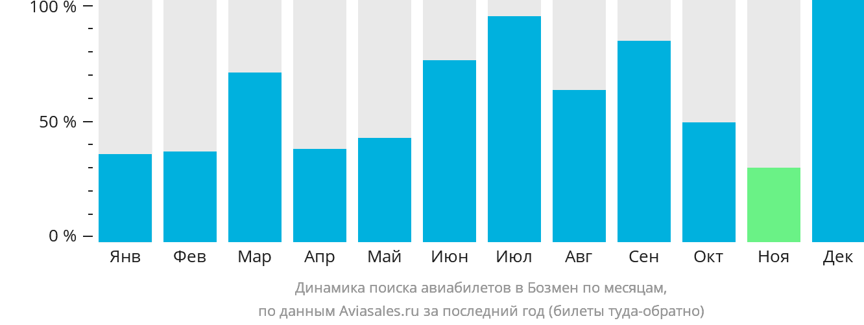 Динамика поиска авиабилетов в Бозмен по месяцам