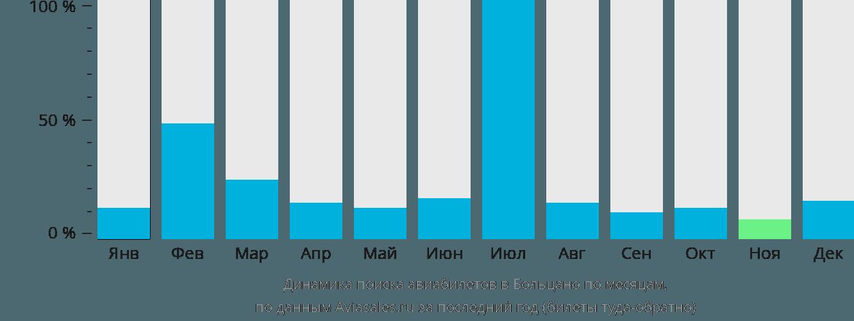Динамика поиска авиабилетов в Больцано по месяцам