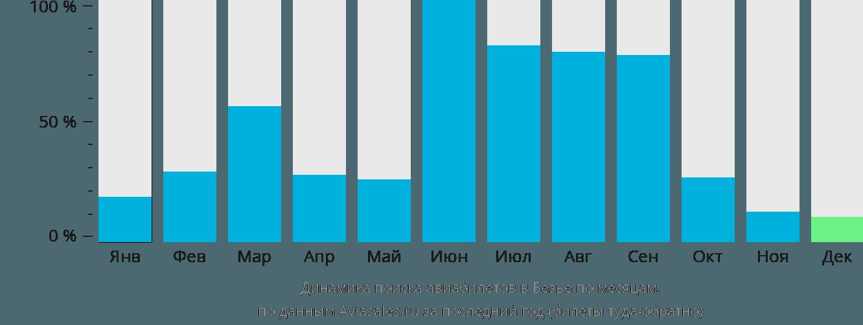 Динамика поиска авиабилетов в Безье по месяцам