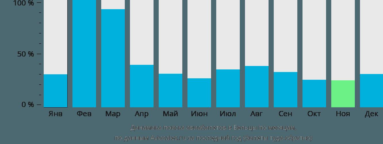 Динамика поиска авиабилетов в Бельцы по месяцам