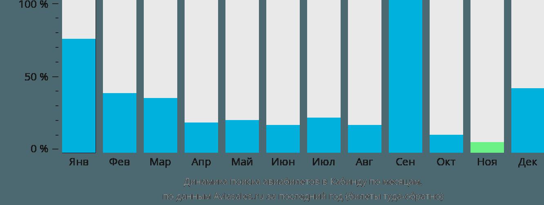 Динамика поиска авиабилетов в Кабинду по месяцам