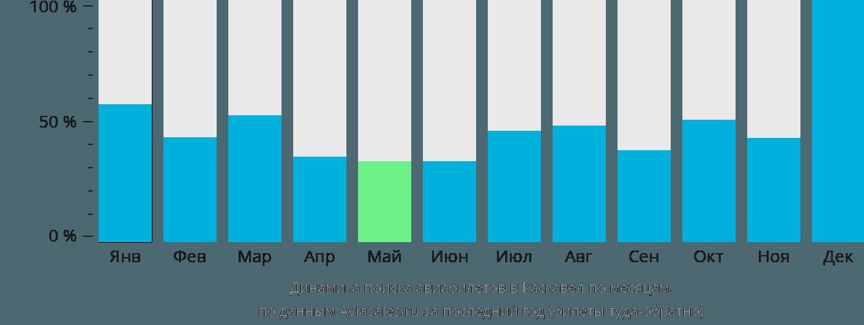 Динамика поиска авиабилетов Каскавел по месяцам