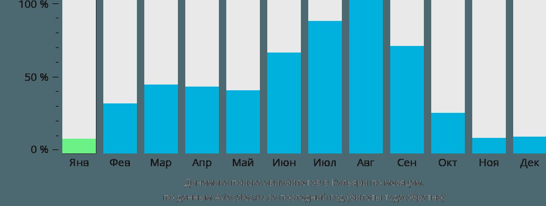 Динамика поиска авиабилетов в Кальяри по месяцам