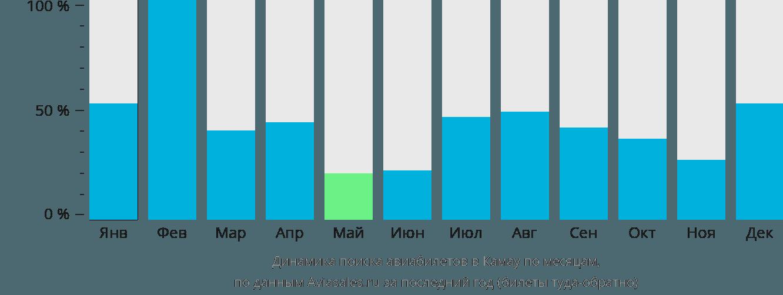 Динамика поиска авиабилетов в Камау по месяцам