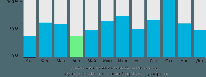 Динамика поиска авиабилетов в Акрон по месяцам