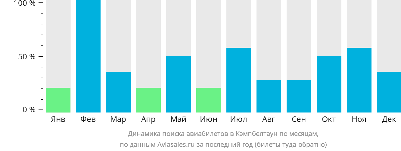 Динамика поиска авиабилетов в Кэмпбелтаун по месяцам