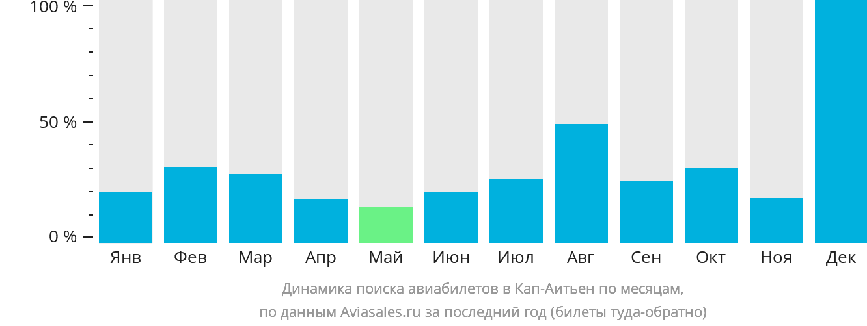 Динамика поиска авиабилетов в Кап-Аитьен по месяцам