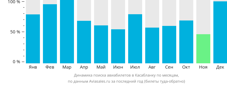 Динамика поиска авиабилетов в Касабланку по месяцам
