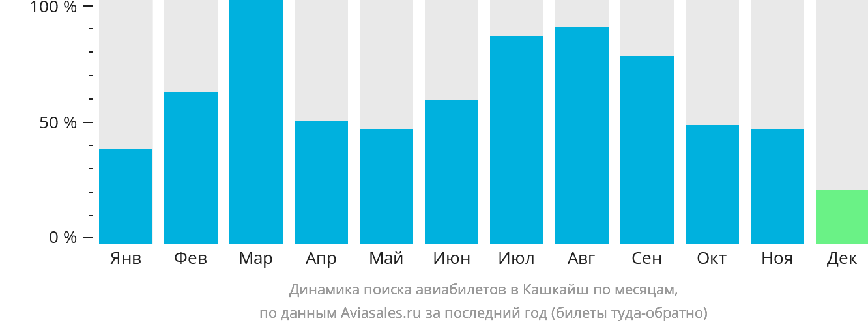 Динамика поиска авиабилетов в Кашкайш по месяцам