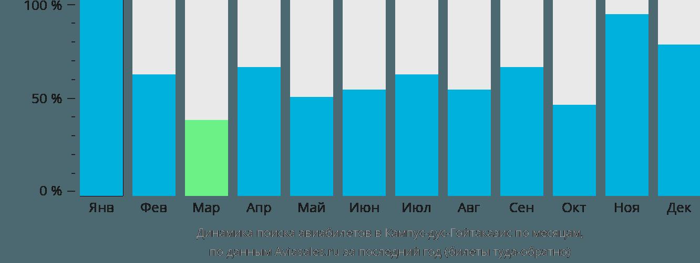 Динамика поиска авиабилетов Кампос по месяцам