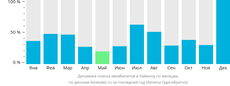 Динамика поиска авиабилетов в Кайенну по месяцам