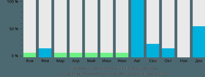 Динамика поиска авиабилетов Кобар по месяцам