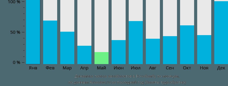 Динамика поиска авиабилетов в Кочабамбу по месяцам