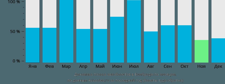 Динамика поиска авиабилетов в Кембрдиджа по месяцам