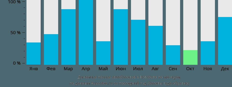 Динамика поиска авиабилетов в Котабато по месяцам