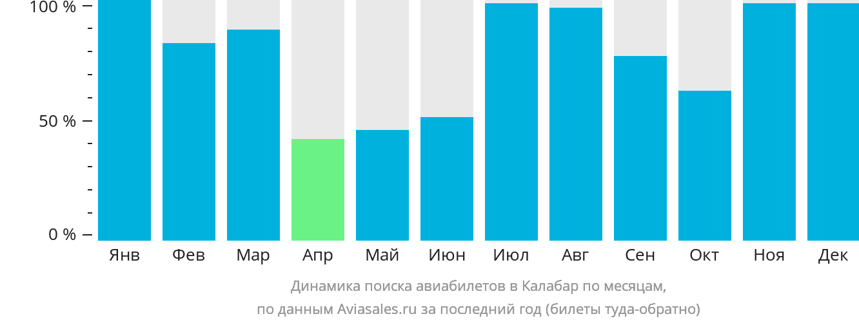 Динамика поиска авиабилетов в Калабар по месяцам