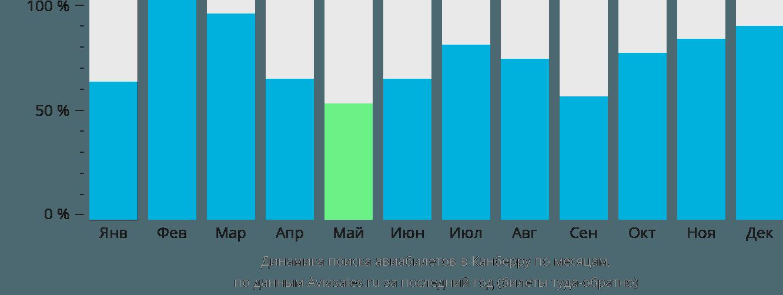 Динамика поиска авиабилетов в Канберру по месяцам