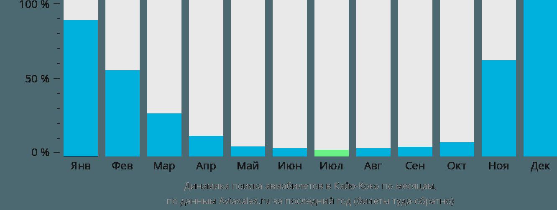 Динамика поиска авиабилетов в Кайо-Коко по месяцам