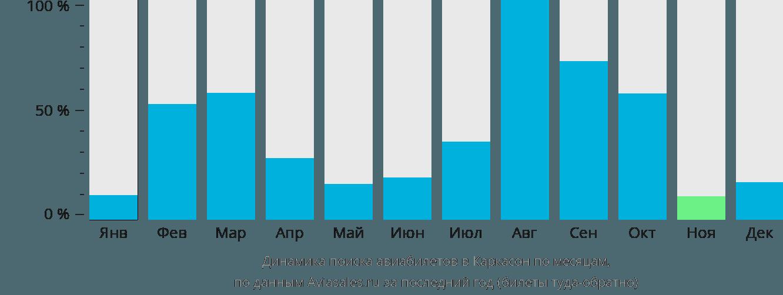 Динамика поиска авиабилетов в Каркасон по месяцам