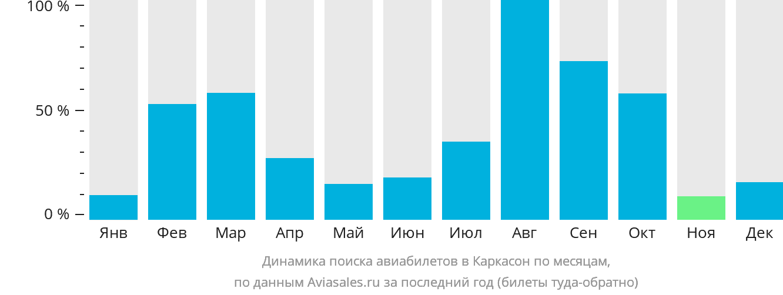 Динамика поиска авиабилетов в Каркассона по месяцам