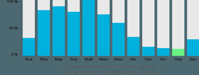 Динамика поиска авиабилетов в Кожикоде по месяцам