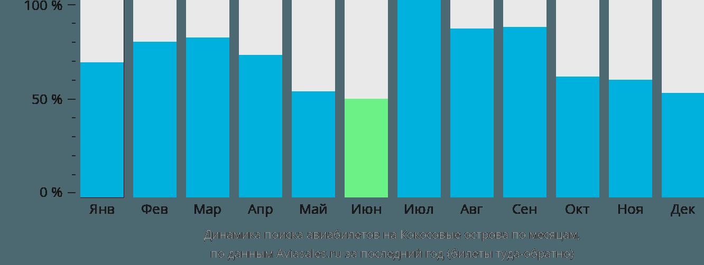 Динамика поиска авиабилетов на Кокосовые Острова по месяцам