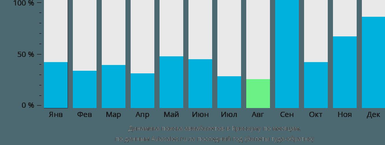 Динамика поиска авиабилетов Крисиума по месяцам