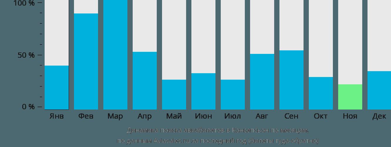 Динамика поиска авиабилетов в Консепсьон по месяцам