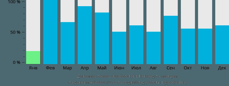 Динамика поиска авиабилетов в Конкорд по месяцам