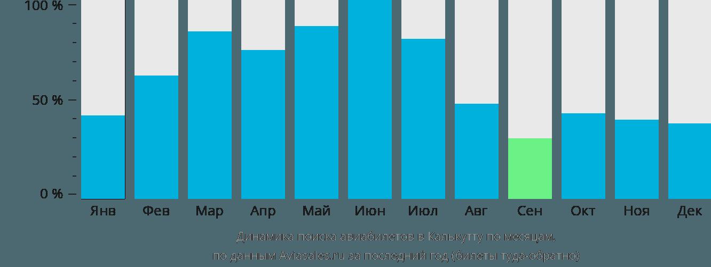Динамика поиска авиабилетов в Калькутту по месяцам