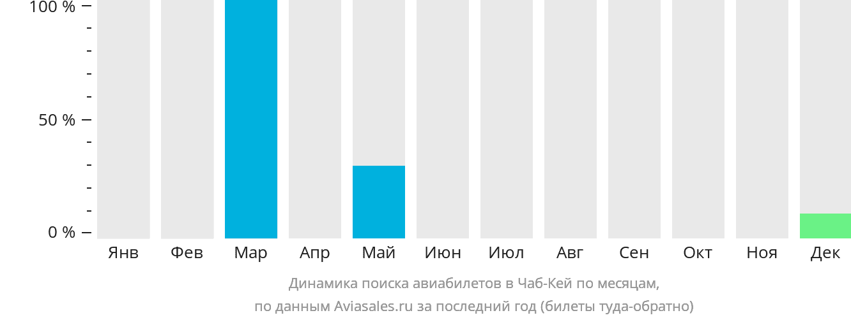 Динамика поиска авиабилетов Чаб Кей по месяцам