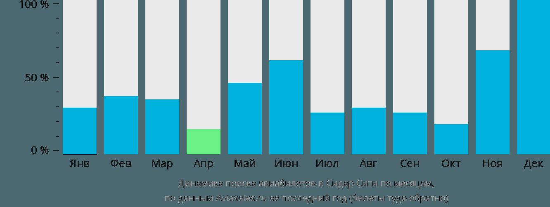 Динамика поиска авиабилетов в Сидар-Сити по месяцам