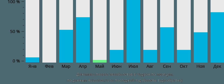 Динамика поиска авиабилетов в Чадрон по месяцам