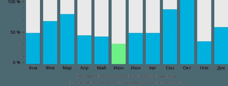 Динамика поиска авиабилетов Кордоба по месяцам
