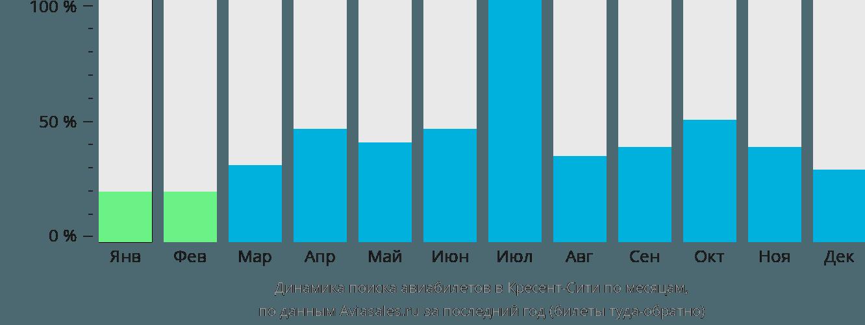 Динамика поиска авиабилетов в Кресент-Сити по месяцам