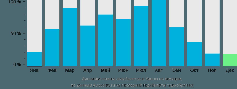 Динамика поиска авиабилетов в Канны по месяцам