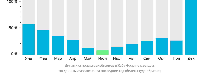 Динамика поиска авиабилетов в Кабу-Фриу по месяцам