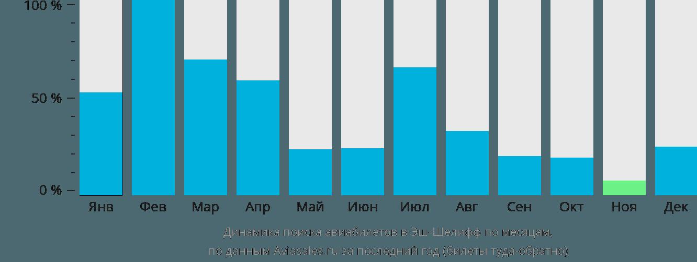 Динамика поиска авиабилетов в Шлеф по месяцам