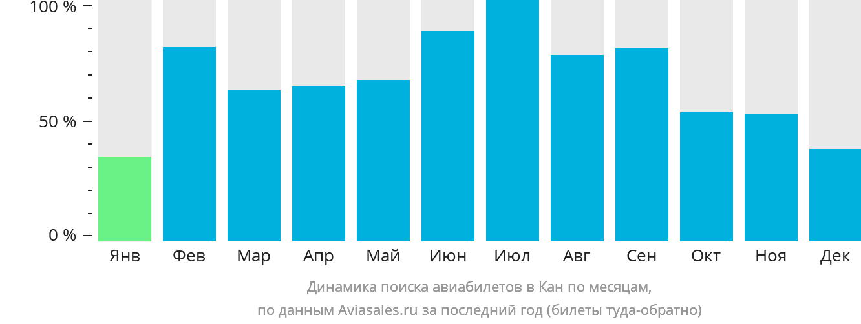 Динамика поиска авиабилетов в Кан по месяцам