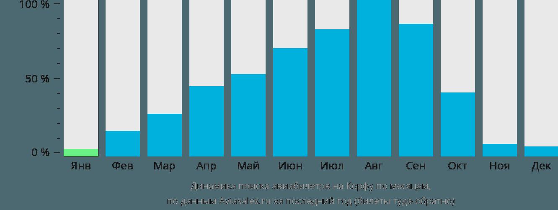 Динамика поиска авиабилетов на Корфу по месяцам