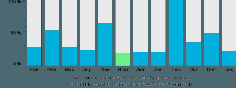 Динамика поиска авиабилетов в Кейп Джирардо по месяцам